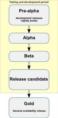 wersjonowanie oprogramowania